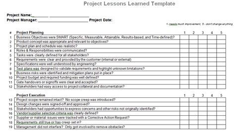 Lessons Learnt Project Management Template Lessons Learned Template In Powerpoint Presentation Format