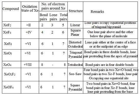compounds xenon structure chemistry noble xe gases tutorial fig
