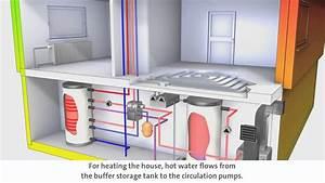 Wärmepumpe Luft Luft : system luft wasser w rmepumpe mit solarer warmwasserbereitung und kontrollierter wohnungsl ftung ~ Watch28wear.com Haus und Dekorationen