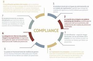 Protocolo de Prevención Penal Compliance Consulting