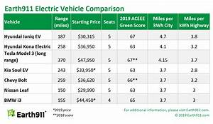 The Best Electric Vehicles On The Market Earth 911
