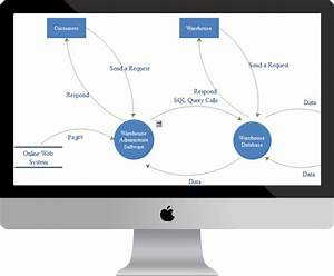 Data Flow Diagram Software For Mac