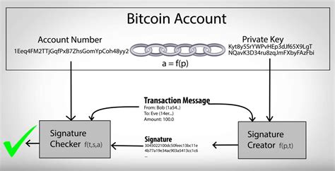 Write a program that takes a bitcoin address as argument, and checks whether or not this address is valid. What Is Bitcoin Private Key: All You Need To Know - Exscudo Blog