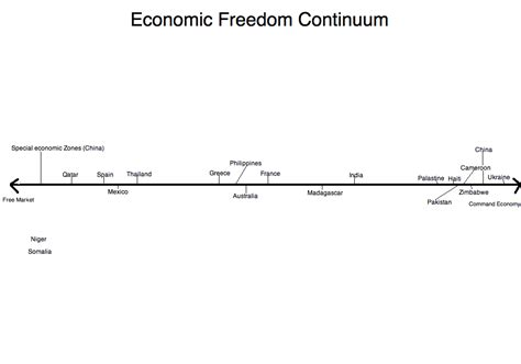 Economic Freedom Continuum