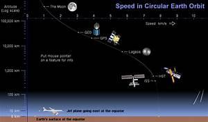 Orbital Speed