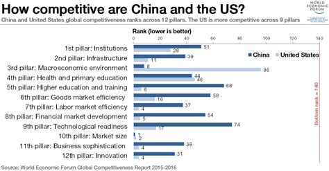 global competitiveness report   reports world