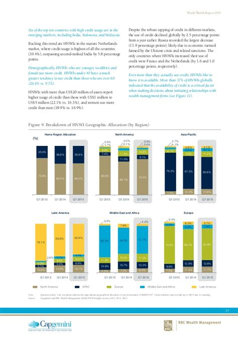 rbc wealth management world wealth report 2015 from capgemini and rbc wealth