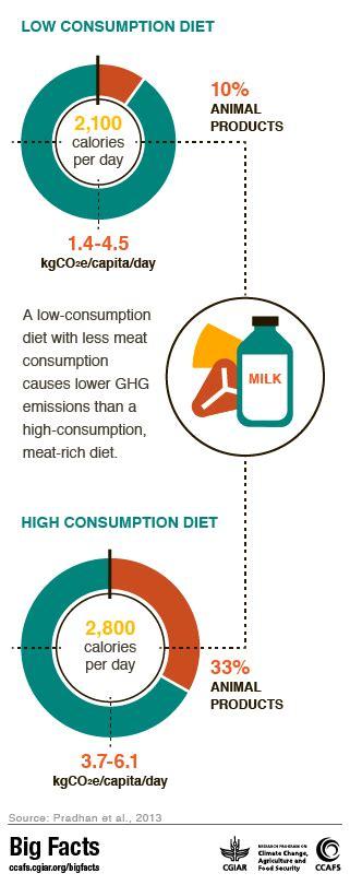 emissions cuisine food emissions big facts