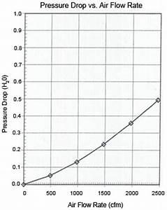 Merv 11 Pleated Air Filter