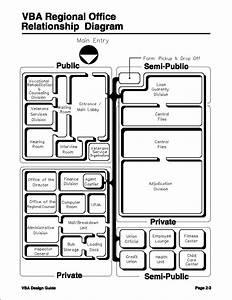 Vba Regional Office Relationship Diagram