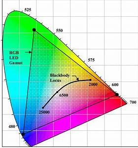 Cie 1931 Xy Chromaticity Diagram