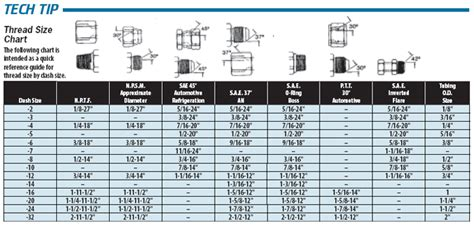 tech tip thread size chart   fittings