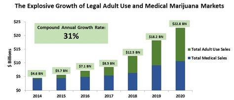 The Future Of Cannabis Investing -- Trefis