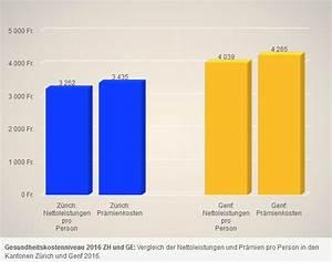 Differenz In Prozent Berechnen : pr mie der krankenkassen d rften um 4 bis 5 prozent steigen ~ Themetempest.com Abrechnung