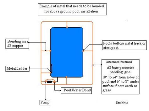 Wiring Diagram For Inground Pool by Bonding An Aboveground Pool Electrical Diy Chatroom
