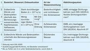 Abdichtung Gegen Drückendes Wasser : abdichtung bodenfeuchte ~ Frokenaadalensverden.com Haus und Dekorationen