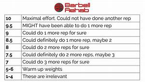 Barbell Weight Loading Chart The Barbell Rehab Guide To Rpe