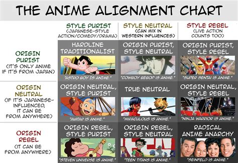 alignment chart the anime alignment chart alignmentcharts