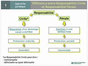 Responsabilite Civile Auto : responsabilit civile responsabilit p nale suis je couvert par mon assurance partie 1 ~ Gottalentnigeria.com Avis de Voitures