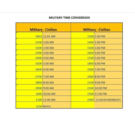military time conversion chart minutes onwebioinnovateco