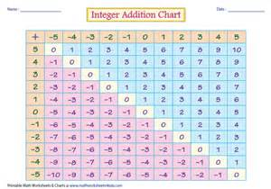 Addition and Subtracting Integer Worksheets