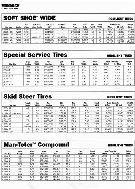 Tire Specifications - Bird Tire Sales & Service, Inc.