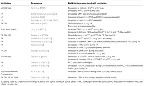 dmn full form frontiers the default mode network as a biomarker for