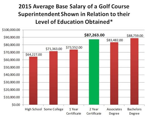 golf course superintendent salary expectations rutgers