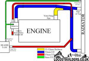 similiar engine cooling system diagram keywords engine cooling system diagram on toyota 22re engine cooling system