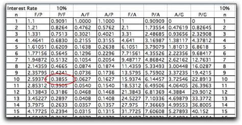 mortgage interest rate table engineering finance computation