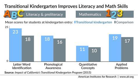 study transitional kindergarten students are better 687   transitional kindergarten infographic v3 01