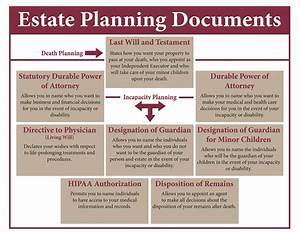 Your top new year39s resolution estate planning the for Documents used in estate planning
