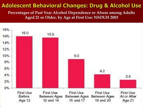 altered states alcohol  substance   abuse