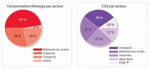 émissions De Co2 En France : consommation d nergie et mission de co2 r notherm ~ Medecine-chirurgie-esthetiques.com Avis de Voitures