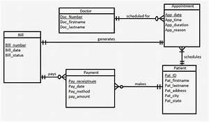 how to create a er diagram for a hospital quora With er diagram management of hospital moreover er diagram hospital
