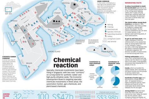 Jurong Island: Singapore's chemicals hub, Infographics ...