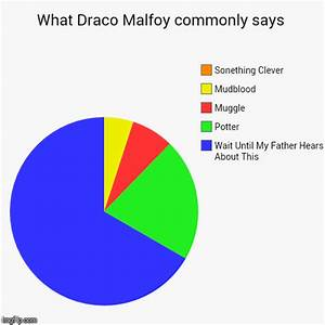 What Draco Malfoy Commonly Says