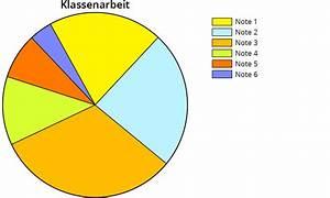 Darstellen Von Prozentualen Verteilungen In Diagrammen