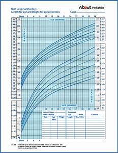 Pediatric Growth Chart Birth To 36 Months Growth Charts What Those Height And Weight Percentiles