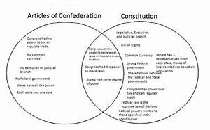 Articles Of Confederation Compared To Constitution Quest