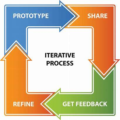 Process Iterative Iteration Ux Early Prototyping Designing