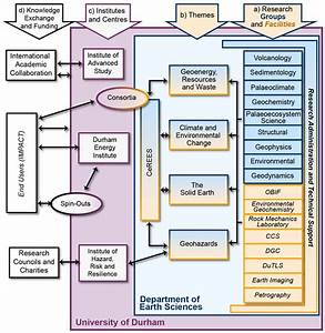Department Of Earth Sciences   Research Structure