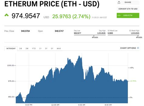 Ethereum clears $1,000 for the first time | Markets Insider