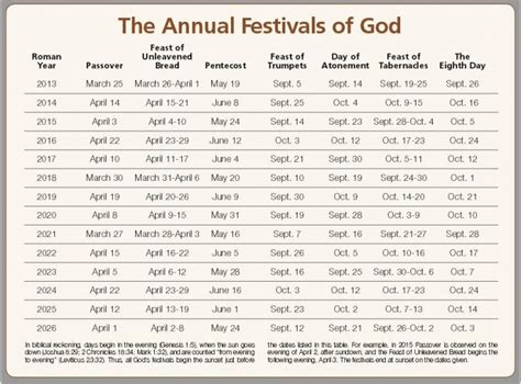 annual festivals  god holy day calendar united