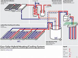 Here U0026 39 S An Idea   Another Way To Heat And Cool A Building