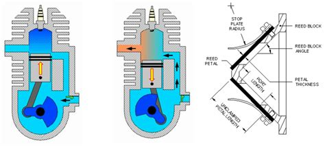 Reed Valve In A Two Stroke Engine