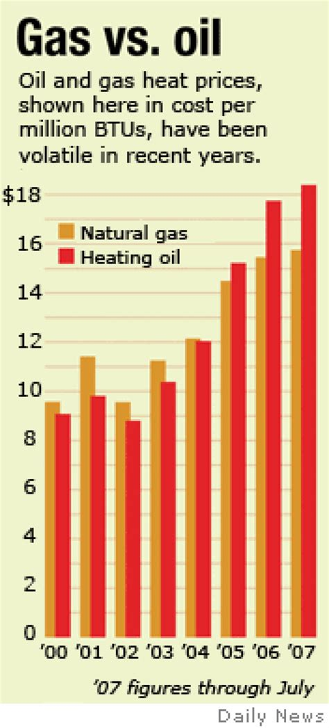 heating oil prices spike    convert ny