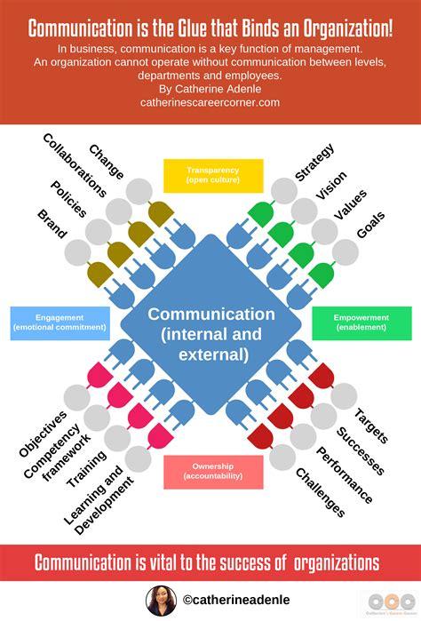 How Effective Communication Propels Organizationscatherine