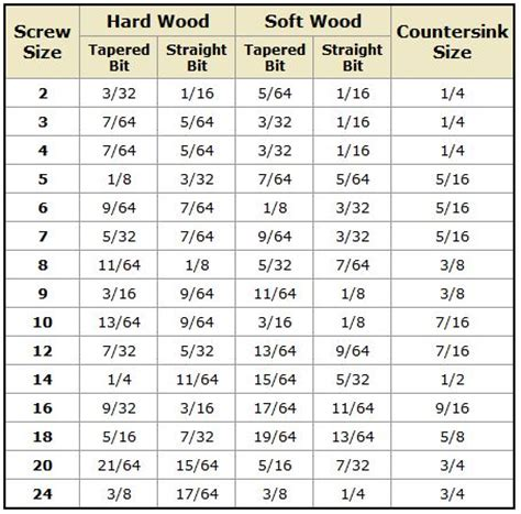 drill bit size based  screw size chart good