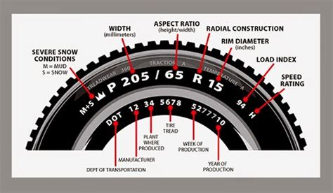 Car Tyre Speed Rating Explained With Symbols